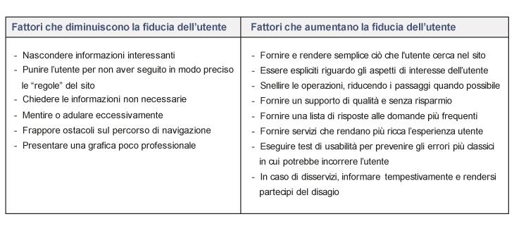 fattori-che-influiscono-la-fiducia-utenti