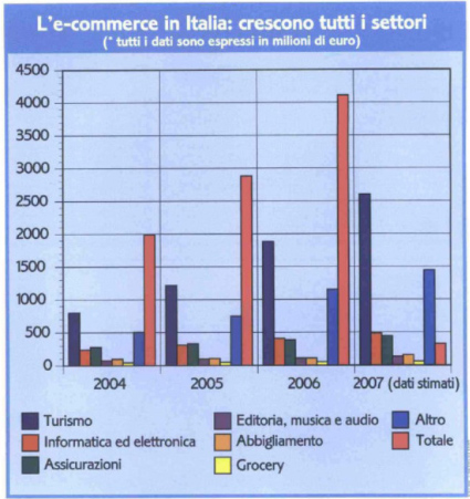 grafico-1-ecommerce-in.italia