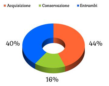 grafico acquisizione conservazione clienti