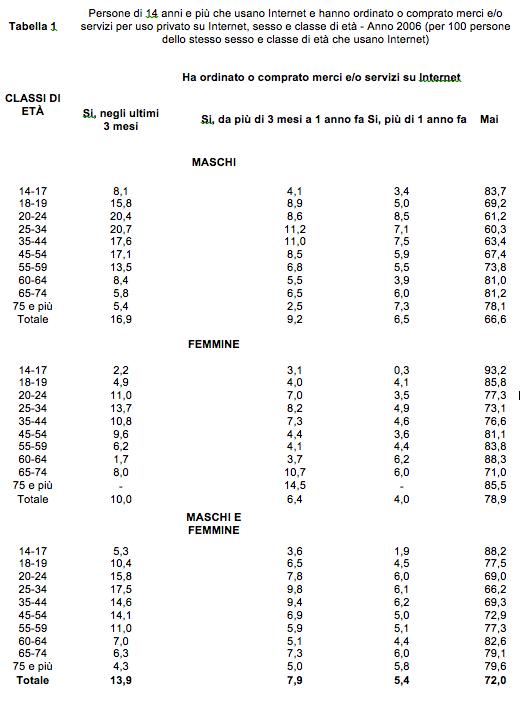 tabella-1-uso-di-internet