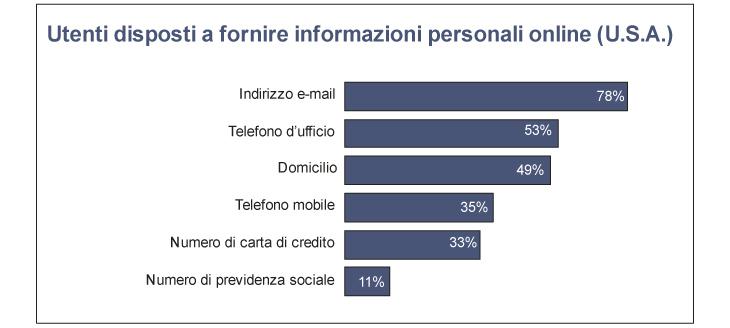 utenti-disposti-a-fornire-informazioni-personali