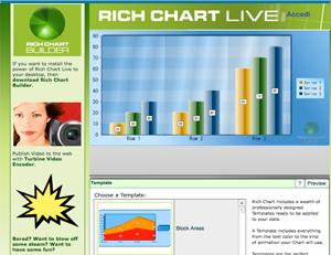 rich chart llive